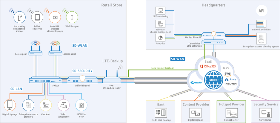 Scenario of a large retail network