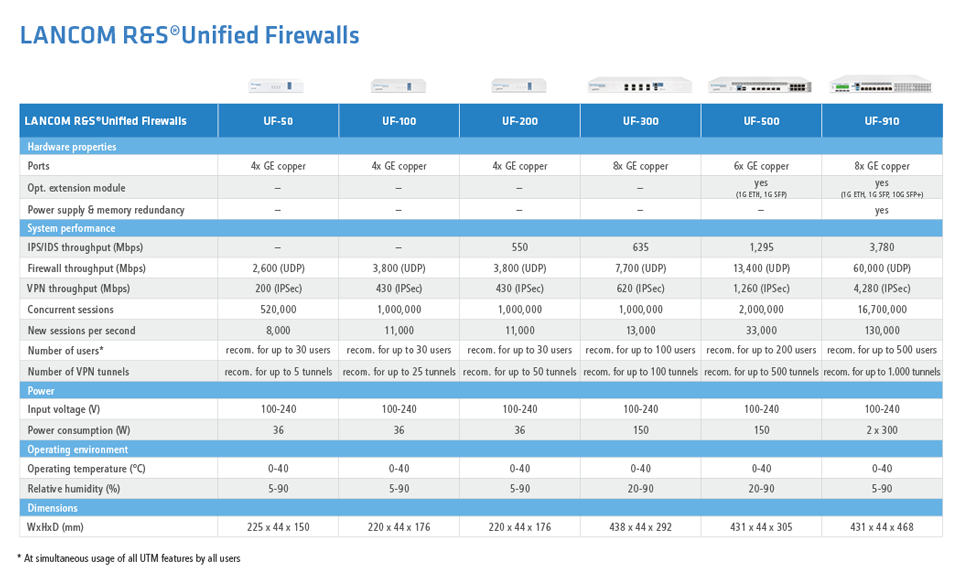 Overview Productline LANCOM R&S Unified Firewalls