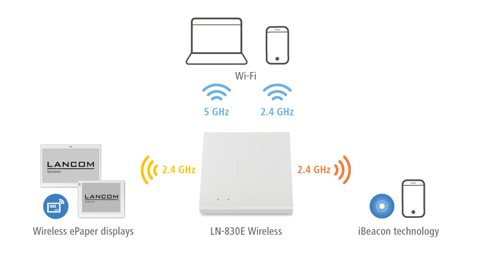 Visualization of parallel operation of Wireless ePaper Displays, Wi-Fi and iBeacon technology. In the middle of the diagram, there is the access point LANCOM LN-830E Wireless. The different technologies can operate at the same time.