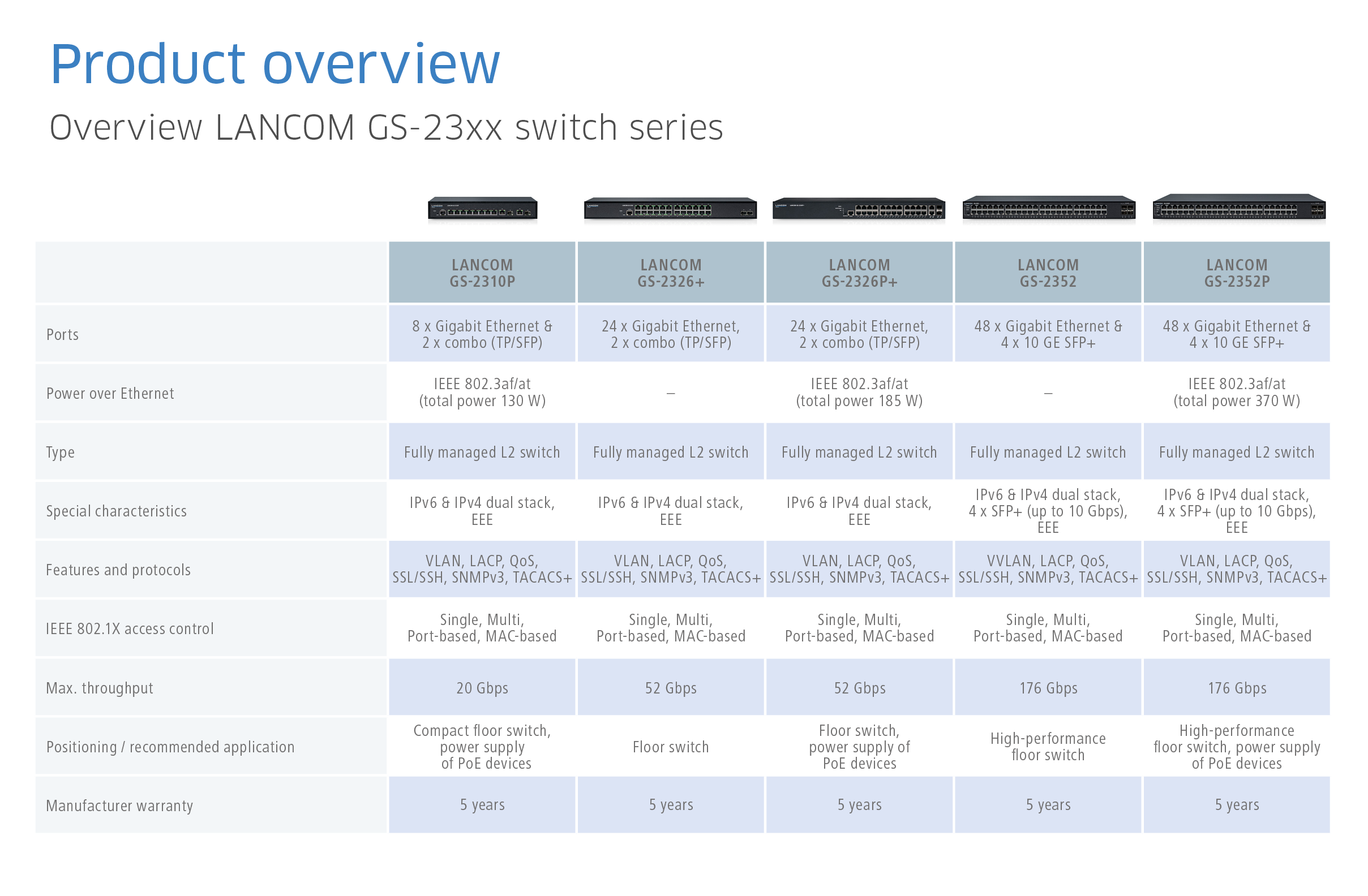 Switches Lancom Systems Gmbh Power Over Ethernet Switch Faqs Overview Supply