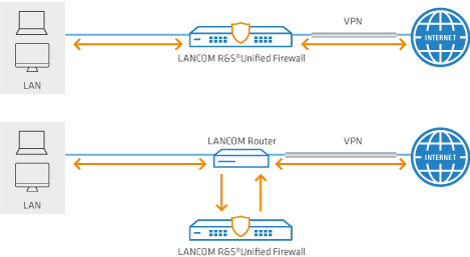 Two scenarios with LANCOM R&S®Unified Firewall that can be managed with the LANCOM Management Cloud.