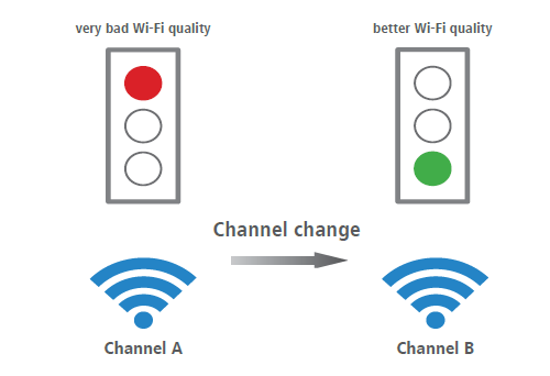 Adaptive RF Optimization - Automatic selection of optimal WLAN channels