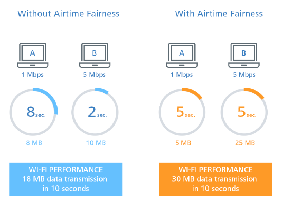 Airtime Fairness - Improved utilization of the WLAN bandwidth