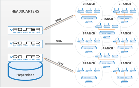 Virtual design of a scenario with LANCOM vRouter