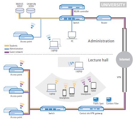 Scenario Campus Hotspots
